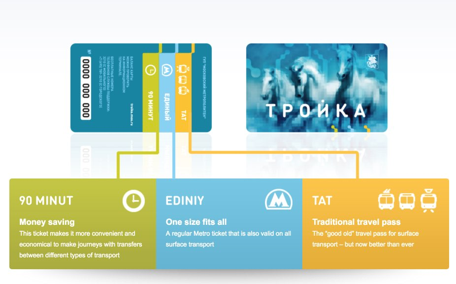 Moscow Troika Card